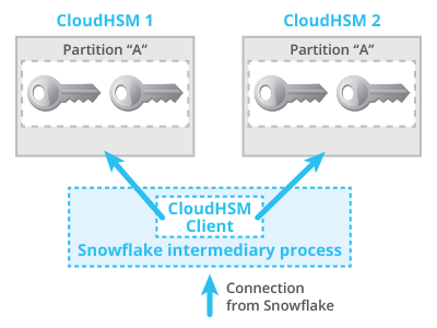 AWS CloudHSM Classic in High-Availability Mode | Snowflake Blog