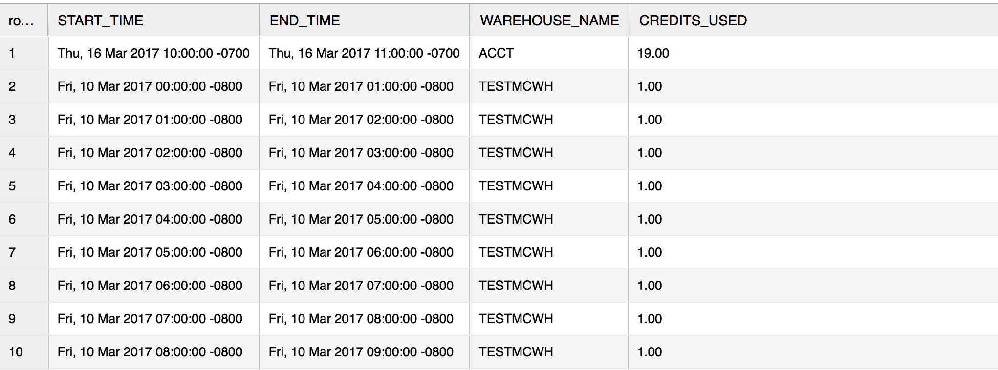 Looking at Warehouse Metering History