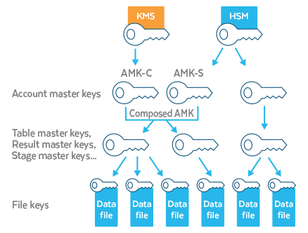 Account master key - Customer-Managed Keys