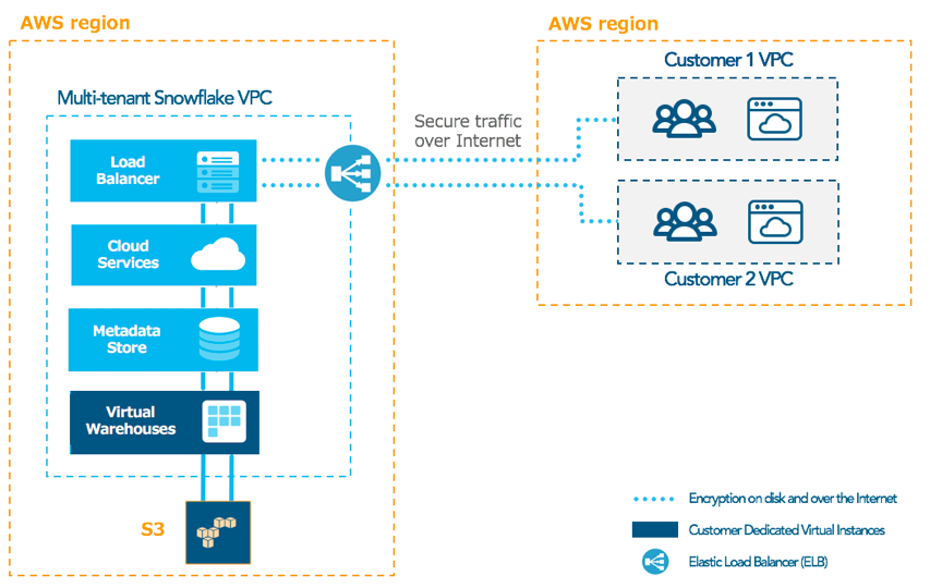 AWS PrivateLink for Snowflake: No Internet Required