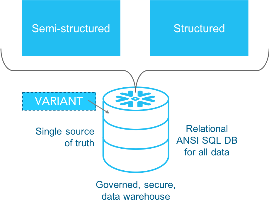 5 Reasons to Love Snowflake's Architecture for Your Data Warehouse
