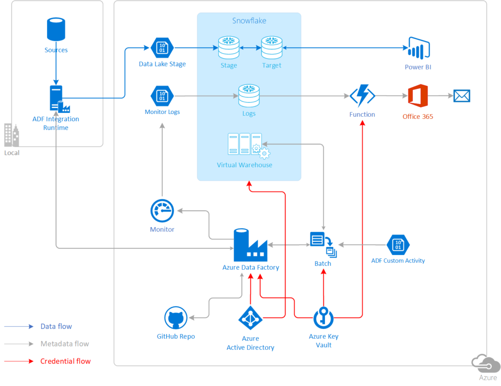 Building Enterprise Azure Data & Analytics Solutions Around