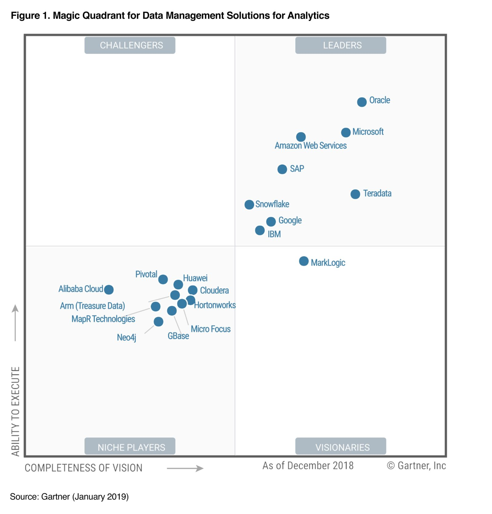 Snowflake Recognized as a Leader by Gartner
